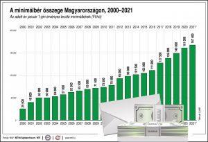 minimálbér 2021